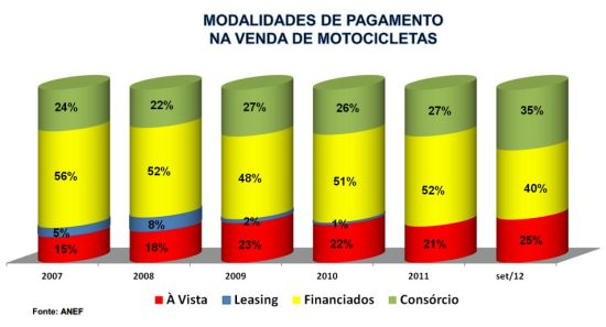 Com as exigências leoninar para concessão de crédito para aquisição de motocicletas, nada mais normal que a queda na taxa de inadimplência