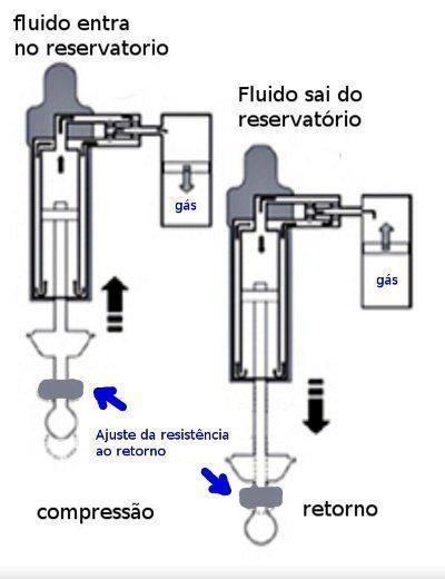 O amortecedor traseiro tem reservatório isolado de nitrogênio que mantém o flúido sem contaminação e com a temperatura controlada. O ajuste à força de retorno permite adequar a grande variedade de cargas com facilidade, por causa das molas progressivas