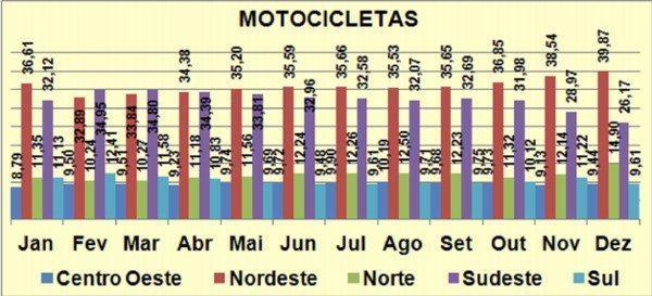 Participação na venda de motos por região do Brasil