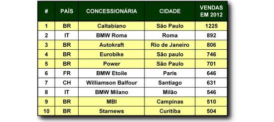 O Brasil mostra-se um grande mercado para a BMW Motorrad