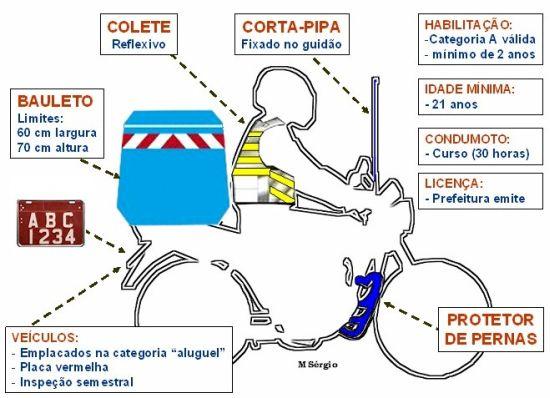 Resumo dos requisitos para motofrete e mototaxi