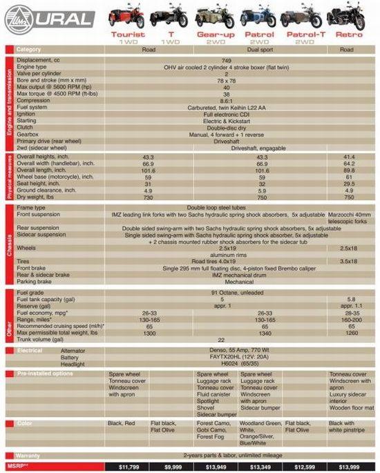 Ficha técnica, com preços para o mercado norte-americano