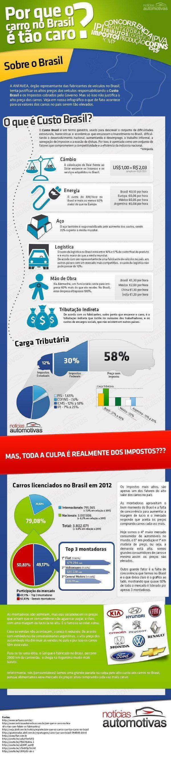 Infográfico publicado no blog Notícias Automotivas