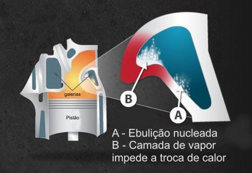 Problema que acontece noa sistemas com água é que o vapor evita o contato direto do líquido na superfície a ser resfriada