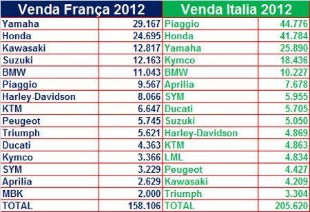 Venda das principais marcas nos mercados da França e Italia