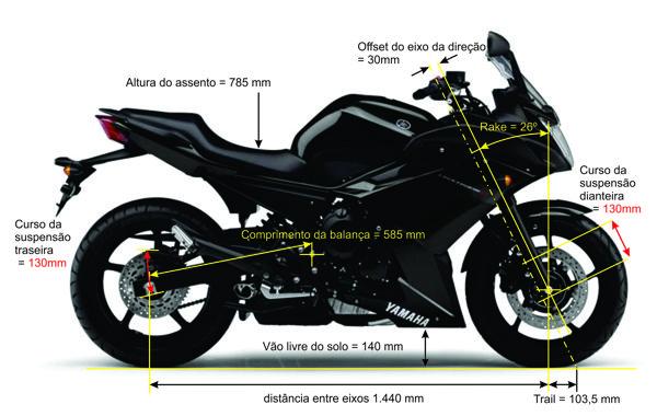 Geometria própria de uma moto street, prioriza o conforto e boa estabilidade
