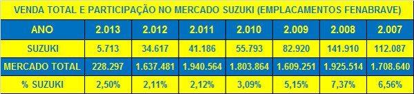 De 2008 a 2012: perda de participação avassaladora