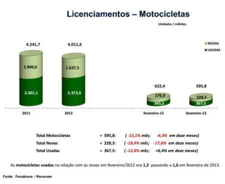 Escassez de financiamento para motos novas faz com que o mercado de usados permaneça em alta