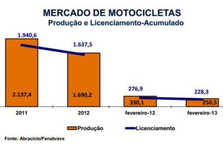 Enquanto as financeiras não acenarem com mais crédito, será difícil a recuperação do setor das motocicletas