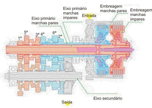 Dois eixos concêntricos para duas embreagens e três conjuntos de engrenagens compõem o câmbio; os engates são feitos por acionamento eletrônico