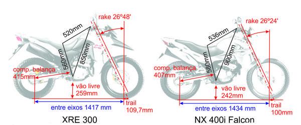"""Pequenas diferenças mostram a XRE um projeto mais atual, definindo uma moto mais """"on"""" do que """"Off"""" em termos de geometria"""