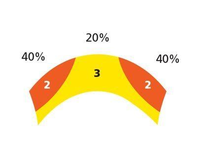 A tecnologia 2CT+ oferece 40 % da área de contato nas bordas e 20% na parte central - O composto mais mole (2) fica sobreposto ao composto duro (3) para manter as qualidades estruturais da carcaça