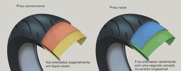 A tecnologia radial já foi consagrada nos automóveis e motos de grande cilindrada