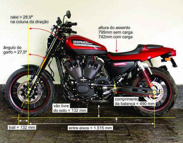 Geometria rápida para uma Harley-Davidson, ainda mais com as bengalas em ângulo diferente do eixo da direção