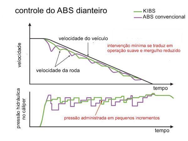 Melhorias do KIBS em relação ao ABS convencional