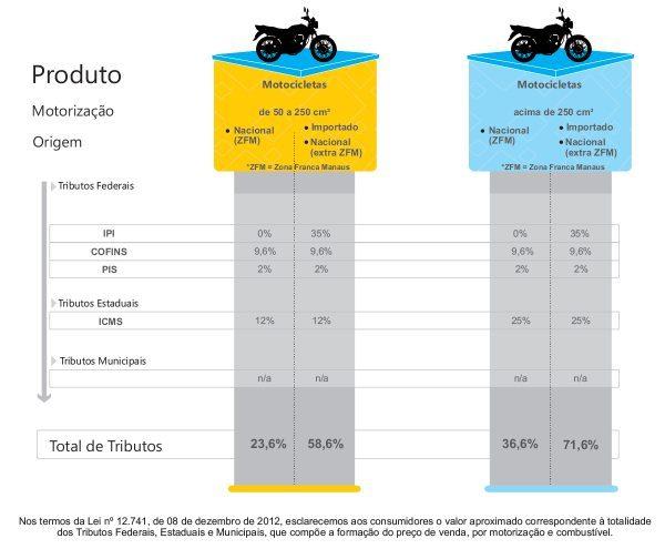 Tributos incidentes sobre as motocicletas vendidas no Brasil