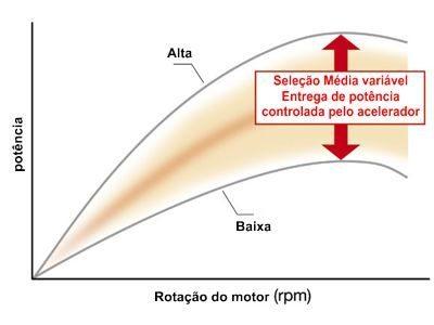Três modos de potência - O central (Médio) tem resposta variável