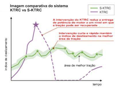 No S-KTRC a base de tempo é menor e as intervenções levam em conta outras informações também