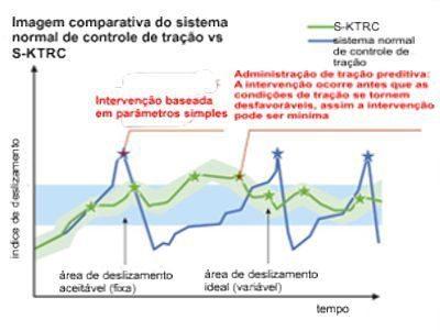 O sistema normal de controle de tração usa uma base de tempo maior e usa menos parâmetros para sua intervenção que acaba por ser maior