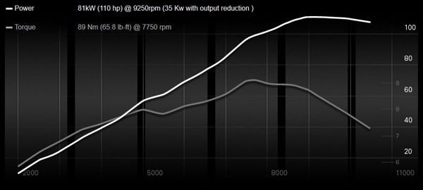 Potência muito linear e torque bastante presente em baixas rotações fazem esse motor ser muito versátil