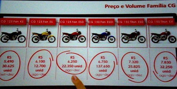 Preços sugerido ao consumidor (sem frete) e disponibilidade de cada modelo