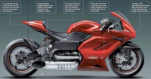A MTT Y2K 420R deve ser apresentada até o final de 2013