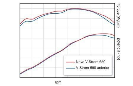 A nova moto tem mais torque e potência - favorece as baixas e altas rotações