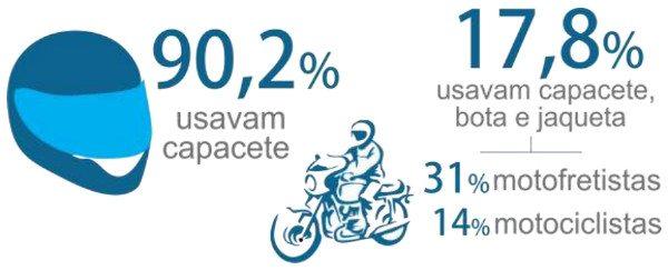 Mais uma surpresa: quase 10% não usava capacete