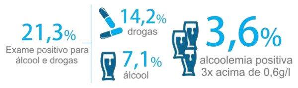 A grande e desagradável surpresa: 21,3% estavam drogados ou alcoolizados