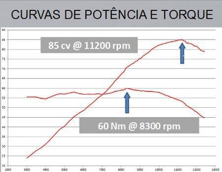 Gráfico de potência e torque da Street Triple