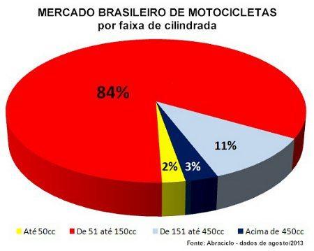 O mercado de motos premium no Brasil representa apenas 3%