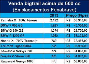 Venda e preço das motos do segmento bigtrail acima de 600 cc