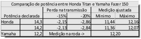 Ajustando a medição para a tomada na roda traseira, a perda típica explica porque a Yamaha anda mais
