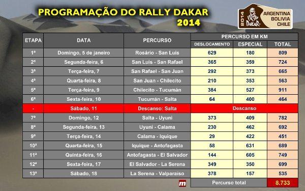 Programação do Rally Dakar 2014