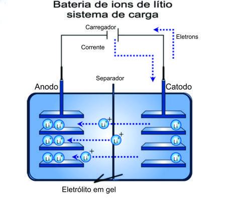 Durante a carga, os íons de lítio migram pelo eletrólito do eletrodo positivo para o negativo, aderindo ao carbono. Na descarga, os íons de lítio saem do eletrodo de carbono e voltam ao eletrodo de lítio-cobalto