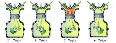 Dos quatro ciclos do motor quatro tempos, apenas o terceiro tempo produz energia, nos outros três ela é consumida