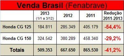 Queda ao redor de 40% nas vendas de 2011 para 2013