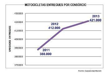 Aumenta o número de motos entregues por consórcio