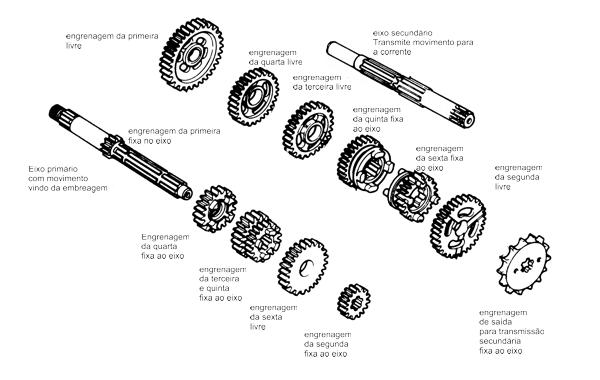 Vista explodida de um câmbio típico de seis marchas