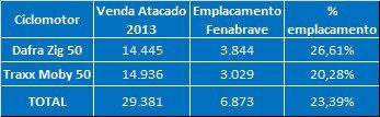 Mais de 70% dos ciclomotores no Brasil não são emplacados e não aparecem nas estatísticas