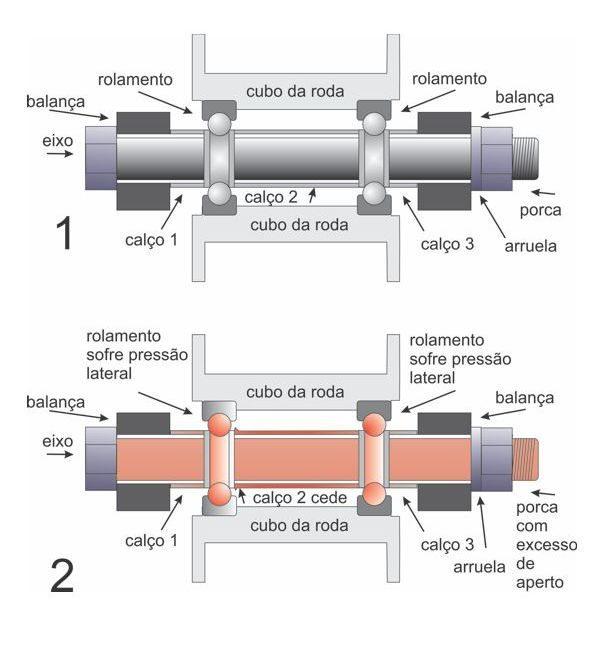 Na figura 1 o aperto é correto e não há pressão lateral sobre os rolamentos. Já na figura 2 o excesso de aperto deforma o calço central por dentro do cubo e os rolamentos passam a sofrer pressão lateral; o resultado é a destruição dos rolamentos