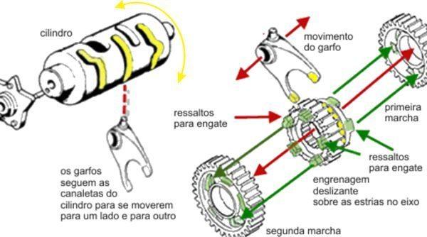 Ao girar o cilindro move o garfinho que tem um pino na canaleta para que a engrenagem deslizante se mova para um lado ou para o outro fazendo o engate