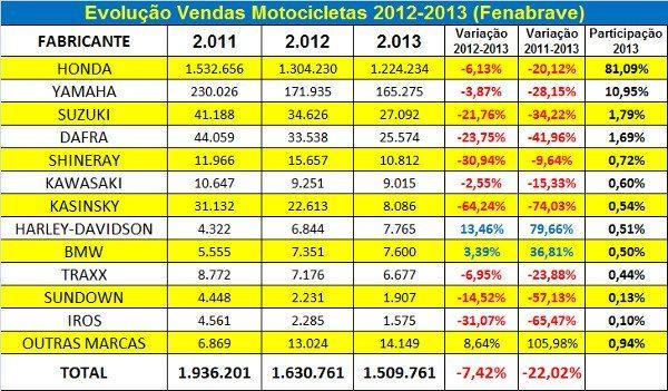 Tombo geral no segmento de motos nos últimos dois anos; exceção para Harley-Davidson e BMW