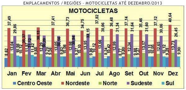 Nordeste lidera venda de motocicletas no Brasil, tendo chegado em dezembro a mais de 40% do total