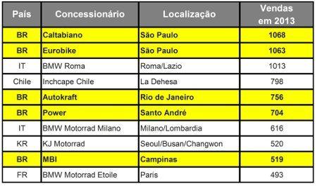 Ranking mundial de concessionárias BMW