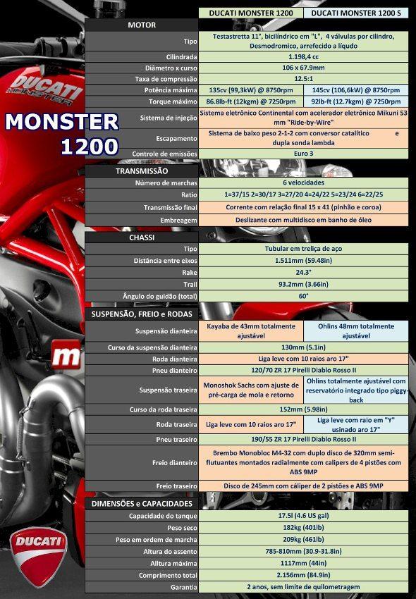 Ficha técnica Ducati Monster 1200 e 1200S