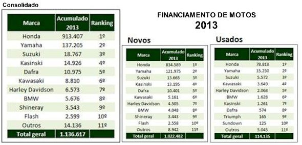 Os números do financiamento de motos em 2013