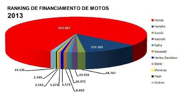 A Honda lidera disparado no número de motos financiadas em 2013