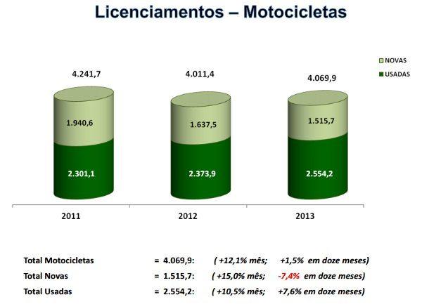Licenciamento de motos usadas em crescimento: ganhos menores, mas maior liquidez