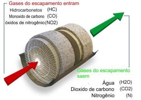 Catalizador serve para limpar os resíduos da reação química incompleta
